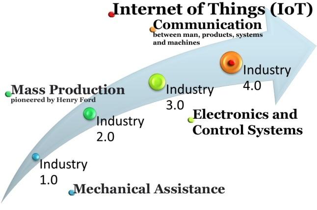 industry-4-0-iot